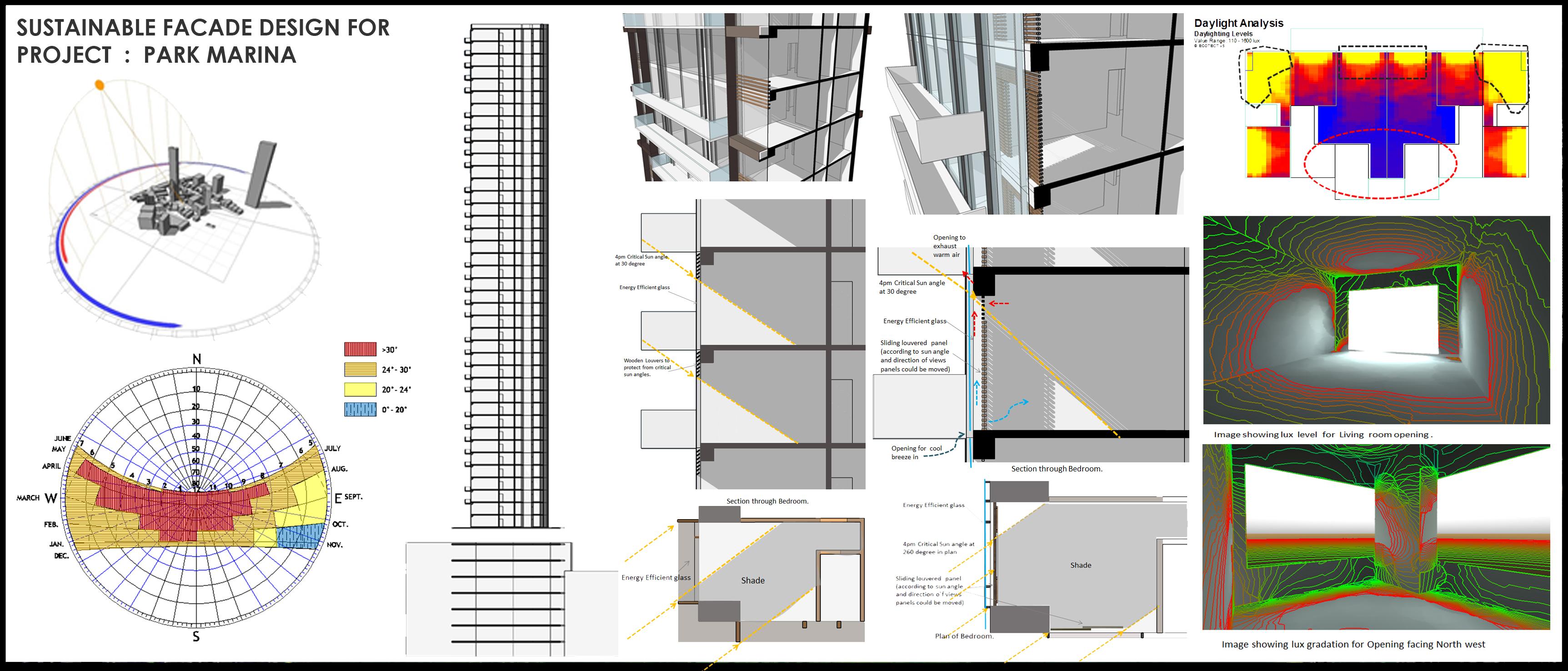 Sustainable Facade Design Green Angle